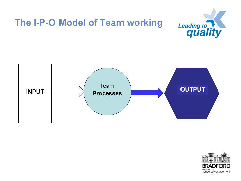 The I-P-O Model of Team working INPUT Team Processes OUTPUT