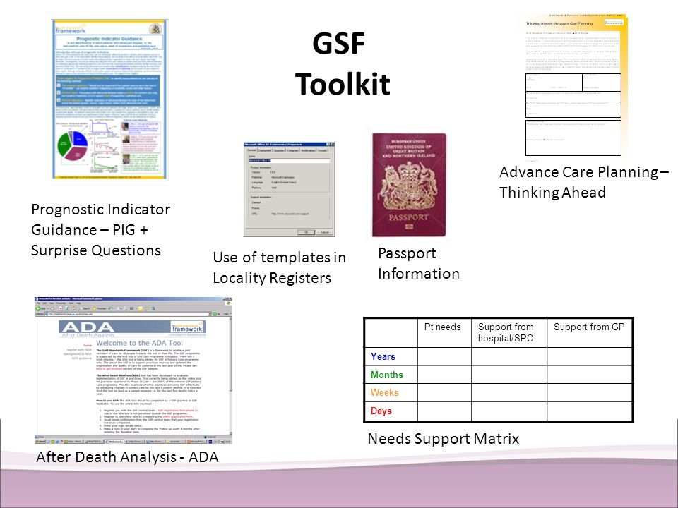 GSF Toolkit Pt needsSupport from hospital/SPC Support from GP Years Months Weeks Days Prognostic Indicator Guidance – PIG + Surprise Questions After D