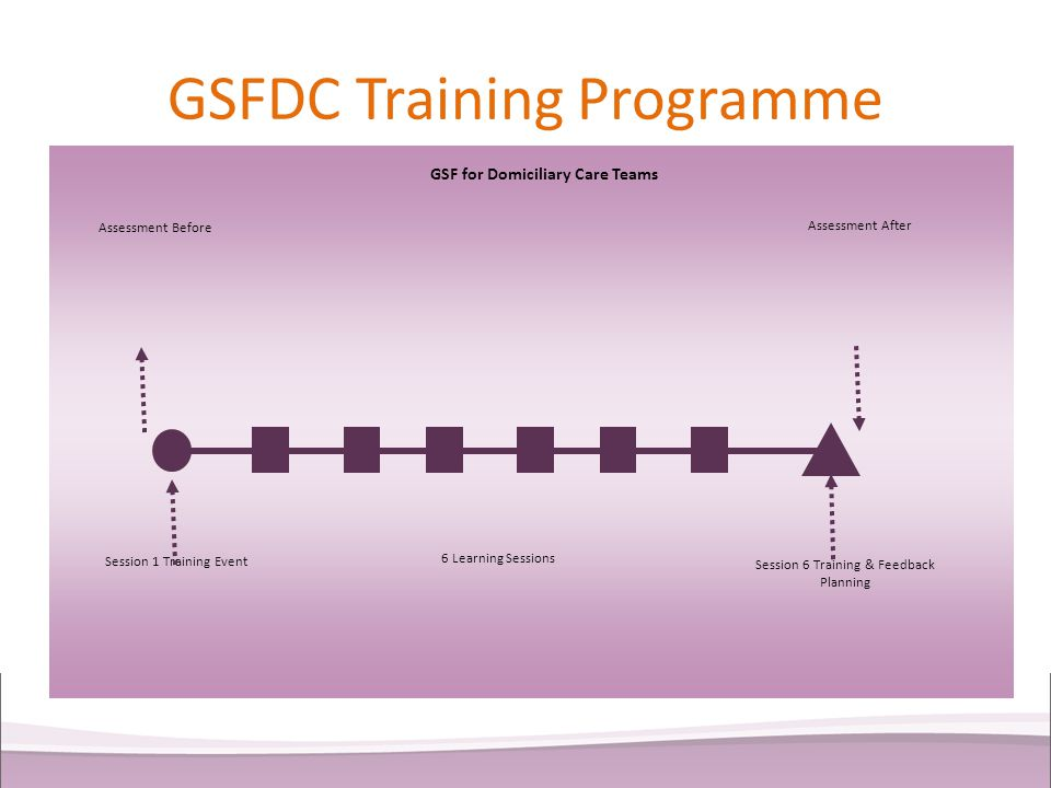 GSFDC Training Programme Assessment Before Assessment After Session 1 Training Event 6 Learning Sessions Session 6 Training & Feedback Planning GSF fo