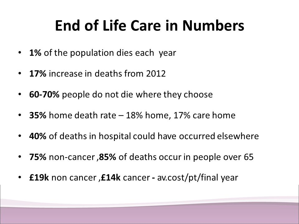 End of Life Care in Numbers 1% of the population dies each year 17% increase in deaths from 2012 60-70% people do not die where they choose 35% home d