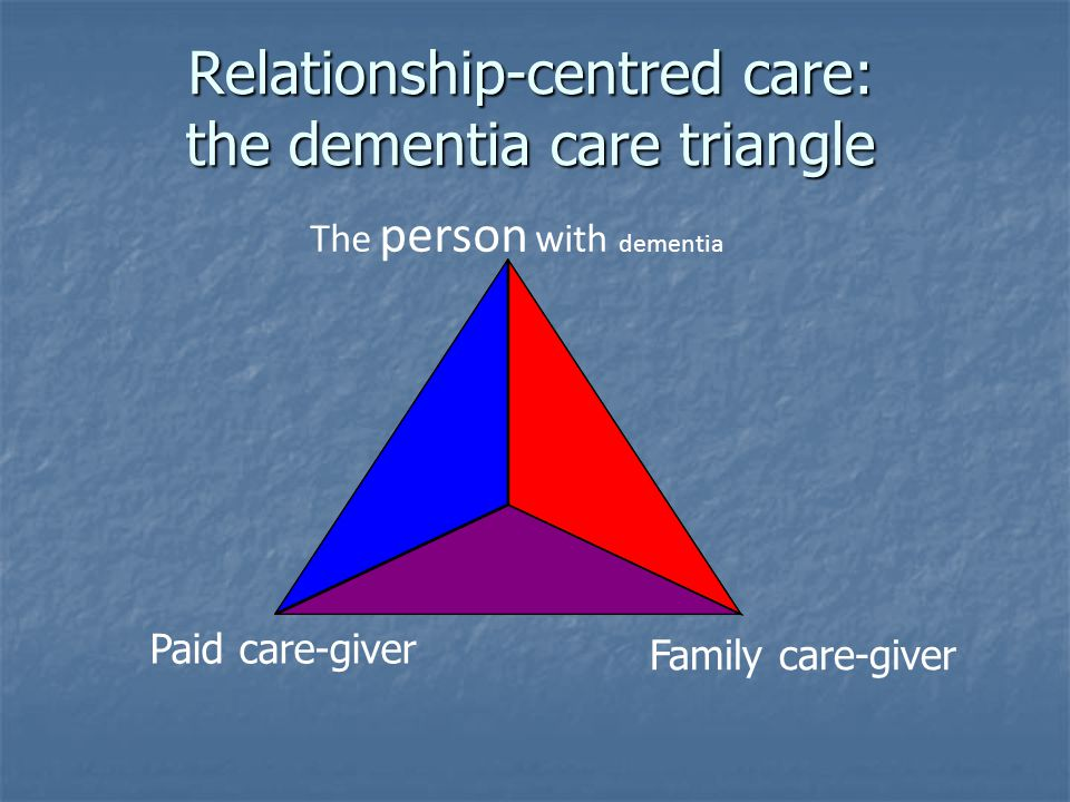 Relationship-centred care: the dementia care triangle The person with dementia Family care-giver Paid care-giver