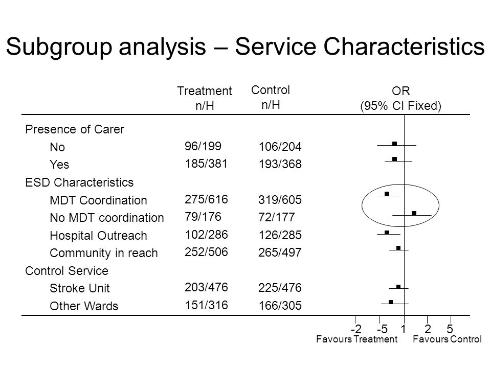 Subgroup analysis – Service Characteristics Treatment n/H Control n/H OR (95% CI Fixed) 125-5-2 Favours ControlFavours Treatment Presence of Carer No Yes ESD Characteristics MDT Coordination No MDT coordination Hospital Outreach Community in reach Control Service Stroke Unit Other Wards 96/199 185/381 275/616 79/176 102/286 252/506 203/476 151/316 106/204 193/368 319/605 72/177 126/285 265/497 225/476 166/305