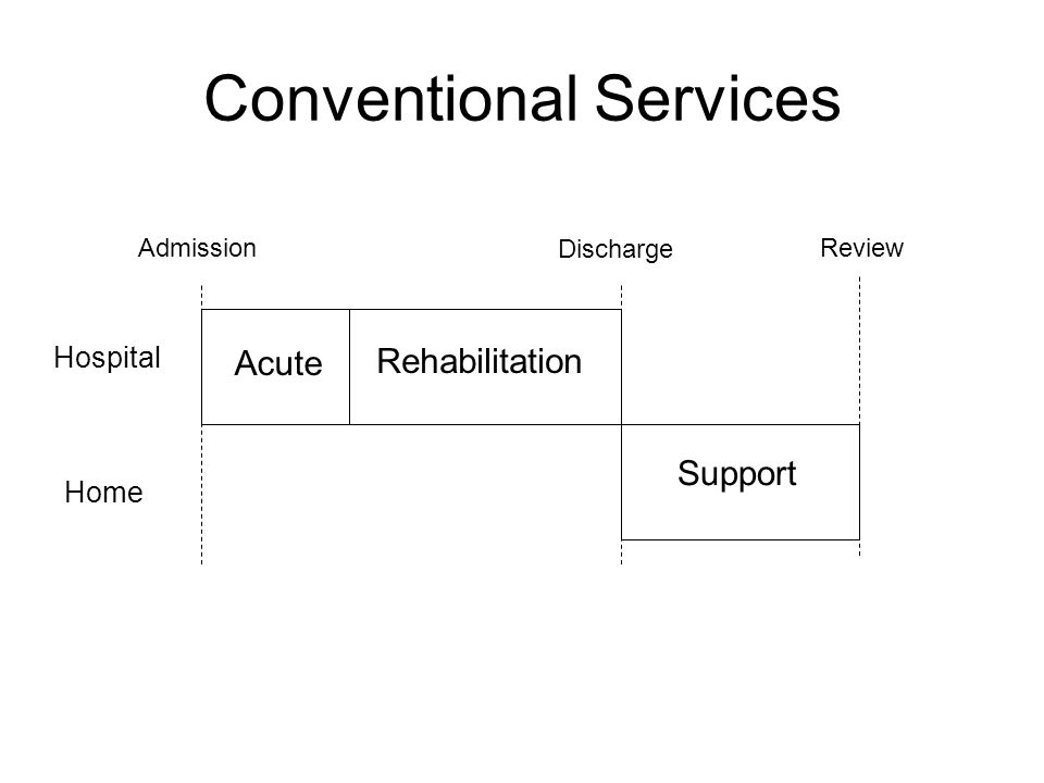 Conventional Services Acute Rehabilitation Support Admission Discharge Review Hospital Home
