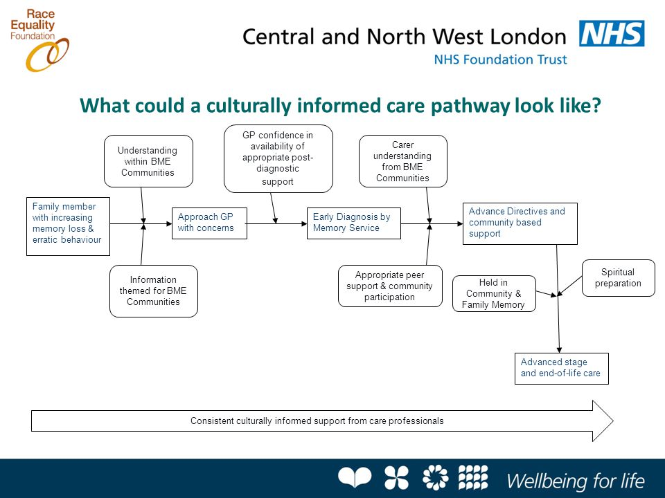 What could a culturally informed care pathway look like? Family member with increasing memory loss & erratic behaviour Approach GP with concerns Infor