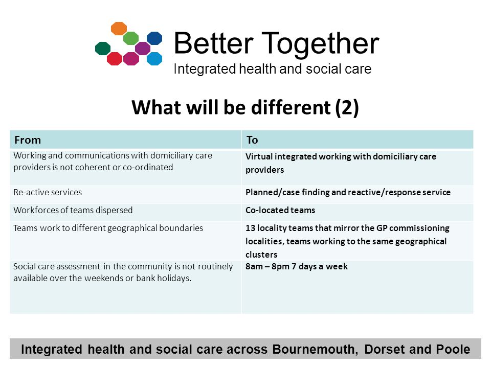 Integrated health and social care across Bournemouth, Dorset and Poole Better Together Integrated health and social care What will be different (2) Fr