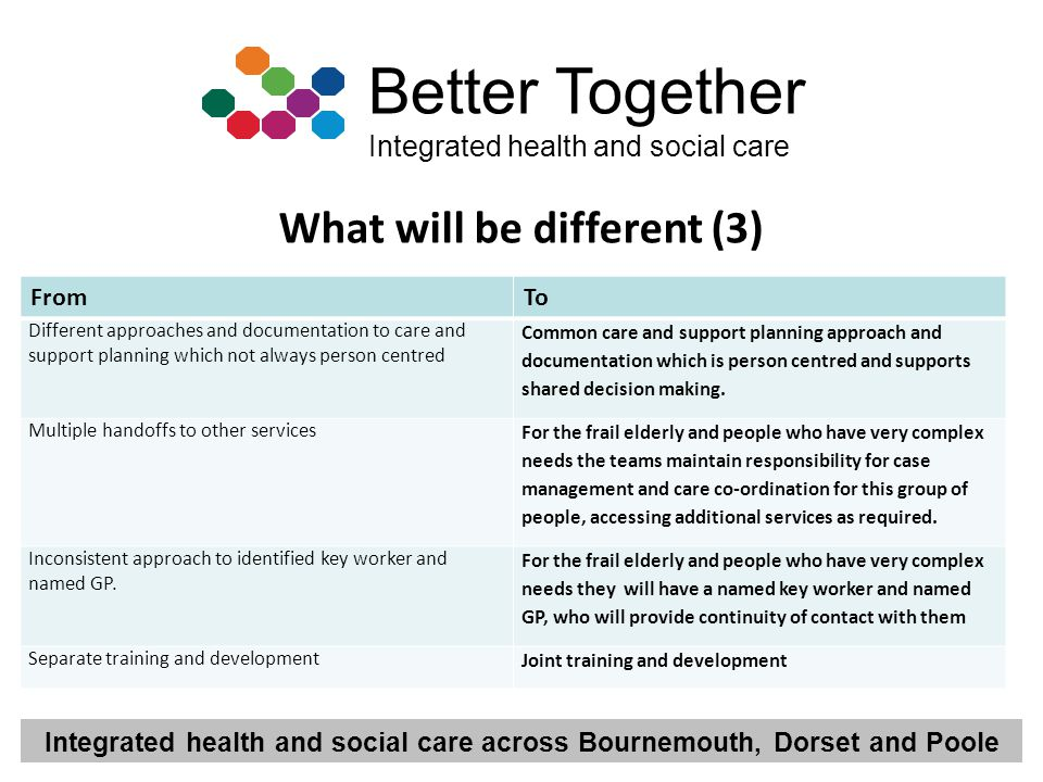 Integrated health and social care across Bournemouth, Dorset and Poole Better Together Integrated health and social care What will be different (3) Fr