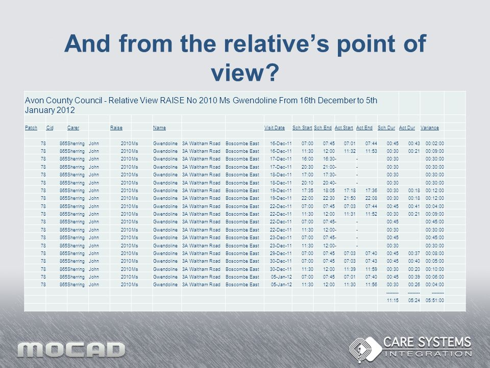 And from the relative's point of view? Avon County Council - Relative View RAISE No 2010 Ms Gwendoline From 16th December to 5th January 2012 PatchCid