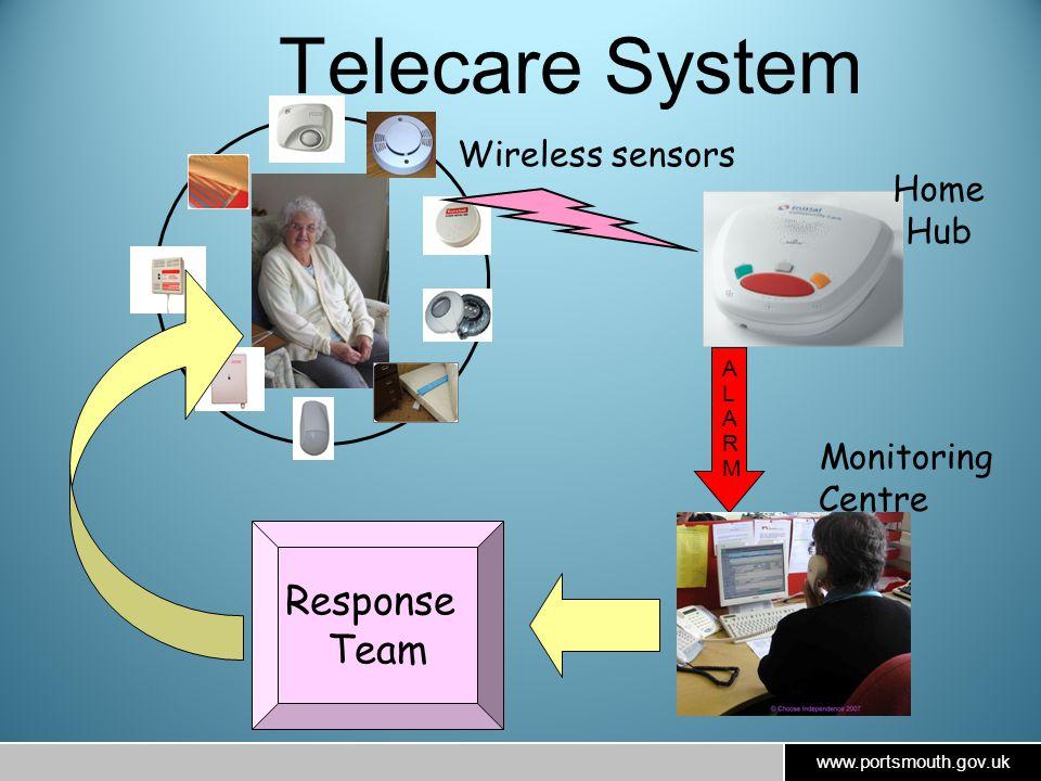 Telecare System ALARMALARM Wireless sensors Response Team Monitoring Centre Home Hub