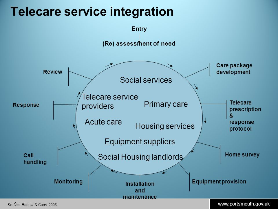 www.portsmouth.gov.uk 9 Entry (Re) assessment of need Care package development Home survey Telecare prescription & response protocol Equipment provision Installation and maintenance Monitoring Call handling Response Review Telecare service integration Source: Barlow & Curry 2006 Social services Primary care Housing services Equipment suppliers Telecare service providers Acute care Social Housing landlords