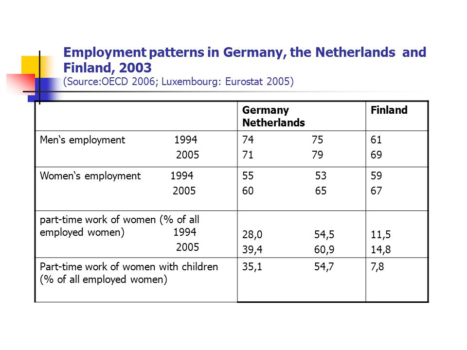 Structures of households with children 0-15 years old in Germany and Finland ( Source:OECD 2006; European Social Survey 2005) Germany NetherlandsFinland Male full-time/female full-time19,1 6,359,6 Male full-time/female long part-time (20- 34 hours) 17,4 27,58,7 Male full-time/female short part-time (under 20 hours) 15,6 27,71,6 Male sole earner (including materinity/parental leave) 33,7 23,320,9