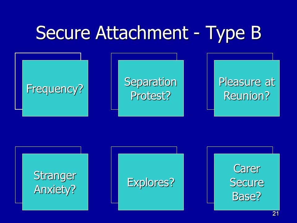 20 Insecure attachment Weaker attachment bond. Weaker attachment bond. Severe separation distress, lack of stranger anxiety, and avoidant or resistant