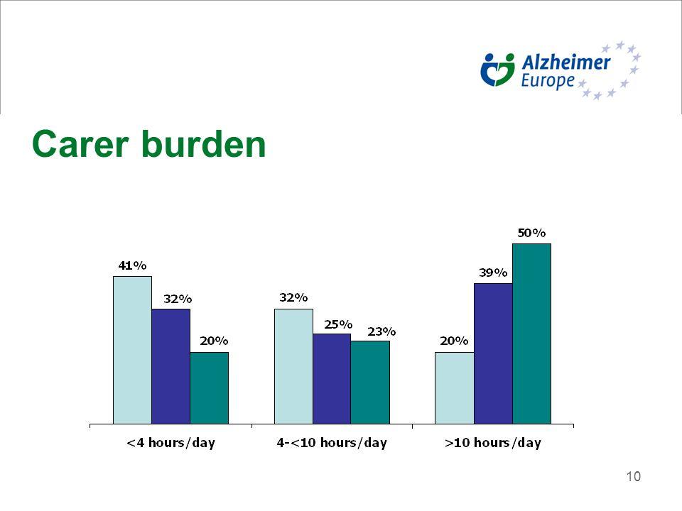 10 Carer burden