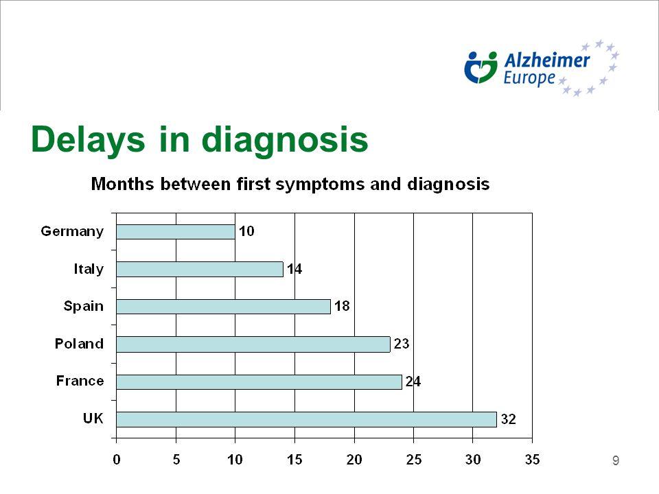 9 Delays in diagnosis