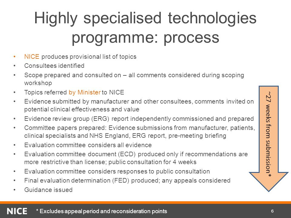 Highly specialised technologies programme: process NICE produces provisional list of topics Consultees identified Scope prepared and consulted on – al