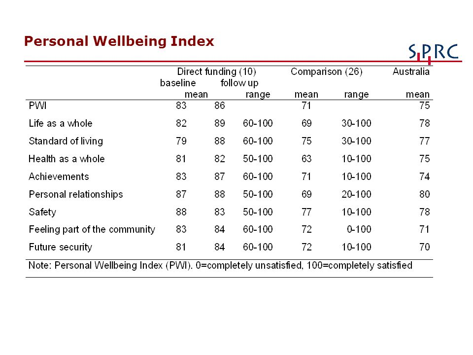 Personal Wellbeing Index