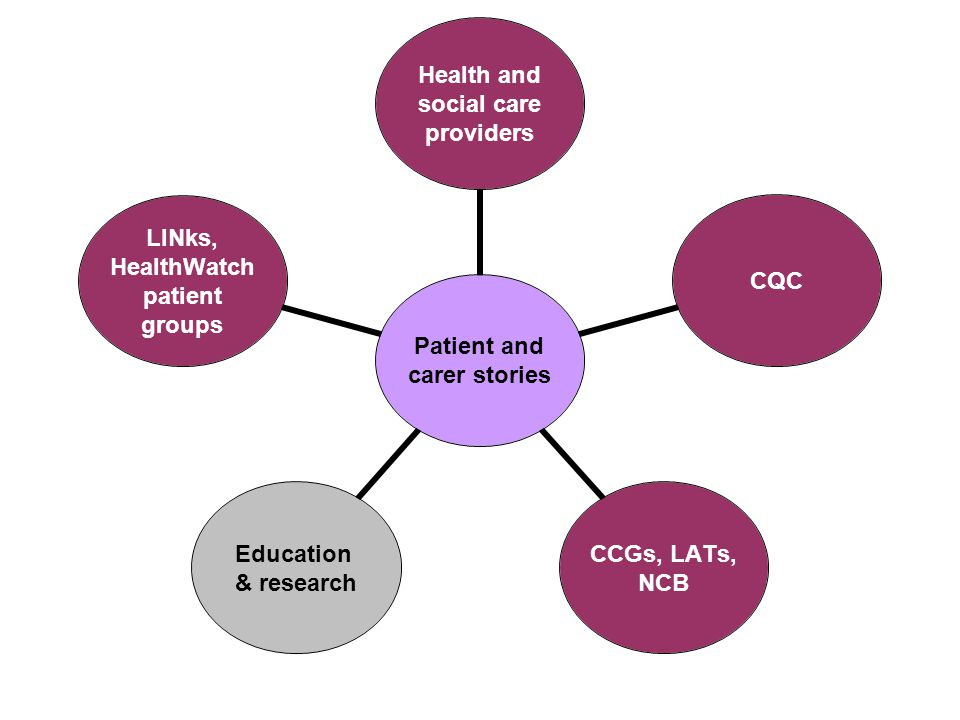 Patient and carer stories Health and social care providers CQC CCGs, LATs, NCB Education & research LINks, HealthWatch patient groups