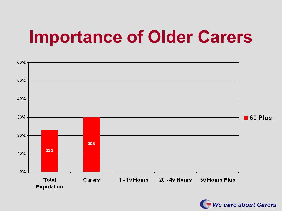 We care about Carers Importance of Older Carers