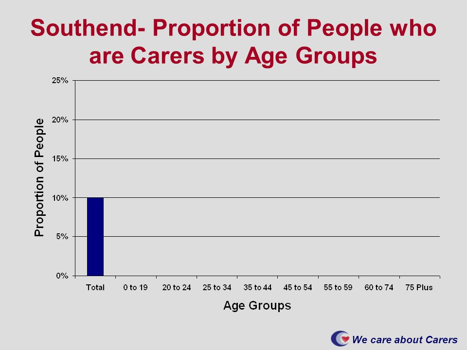 We care about Carers Southend- Proportion of People who are Carers by Age Groups