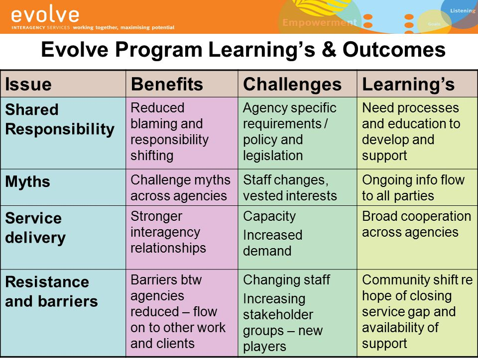 Evolve Program Learning's & Outcomes IssueBenefitsChallengesLearning's Shared Responsibility Reduced blaming and responsibility shifting Agency specif