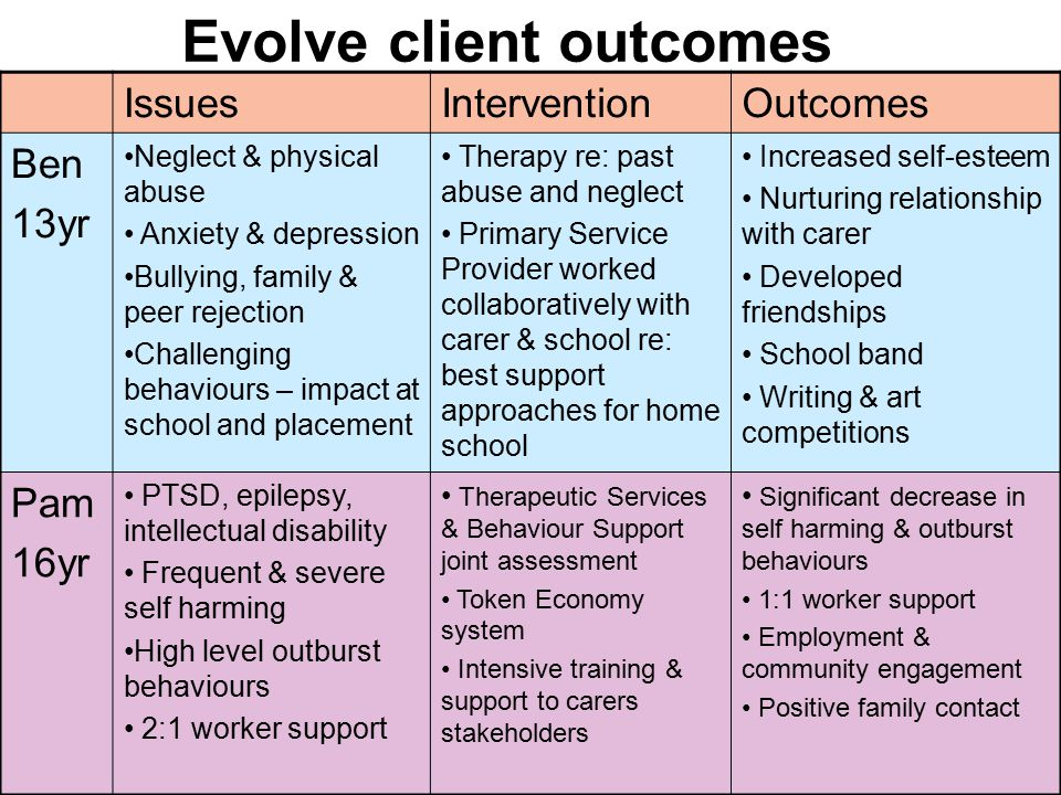 Evolve client outcomes IssuesInterventionOutcomes Ben 13yr Neglect & physical abuse Anxiety & depression Bullying, family & peer rejection Challenging