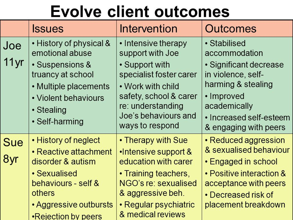 Evolve client outcomes IssuesInterventionOutcomes Joe 11yr History of physical & emotional abuse Suspensions & truancy at school Multiple placements V