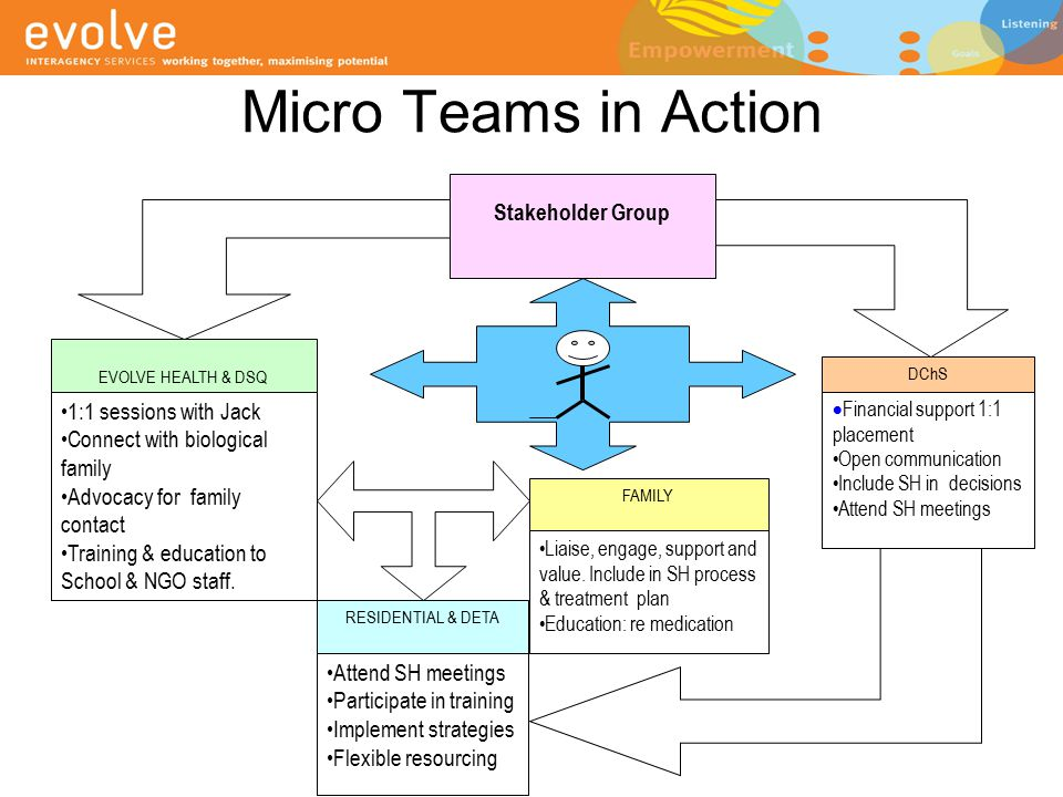 Micro Teams in Action EVOLVE HEALTH & DSQ FAMILY DChS Stakeholder Group 1:1 sessions with Jack Connect with biological family Advocacy for family cont