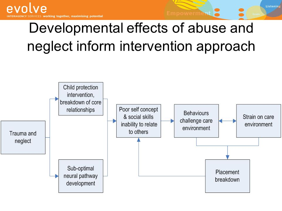 Developmental effects of abuse and neglect inform intervention approach