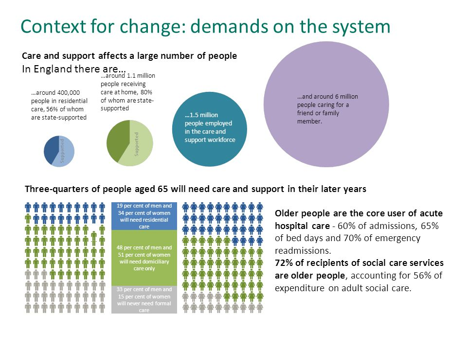 Three-quarters of people aged 65 will need care and support in their later years Older people are the core user of acute hospital care - 60% of admissions, 65% of bed days and 70% of emergency readmissions.