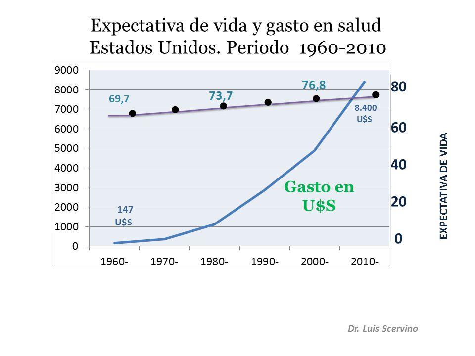 Dr. Luis Scervino 40 80 60 0 20.....