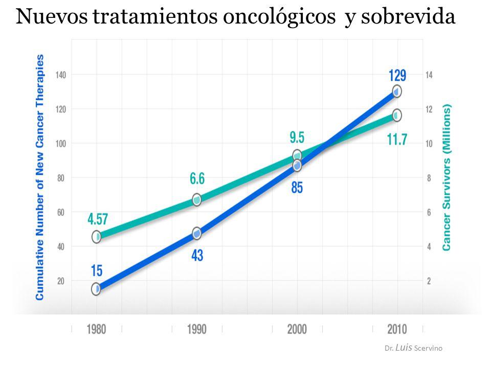 Dr. Luis Scervino Nuevos tratamientos oncológicos y sobrevida