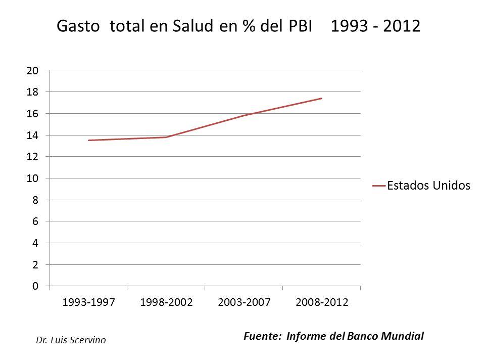 Gasto total en Salud en % del PBI 1993 - 2012 Fuente: Informe del Banco Mundial
