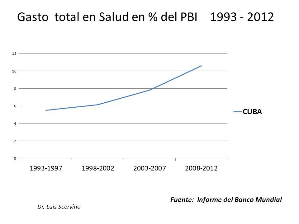 Dr. Luis Scervino Fuente: Informe del Banco Mundial Gasto total en Salud en % del PBI 1993 - 2012