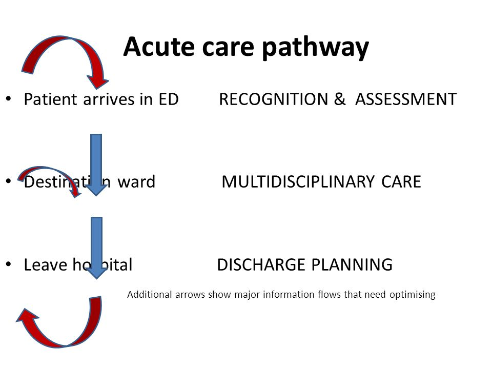 Acute care pathway Patient arrives in ED RECOGNITION & ASSESSMENT Destination ward MULTIDISCIPLINARY CARE Leave hospital DISCHARGE PLANNING Additional arrows show major information flows that need optimising HIECHIEC