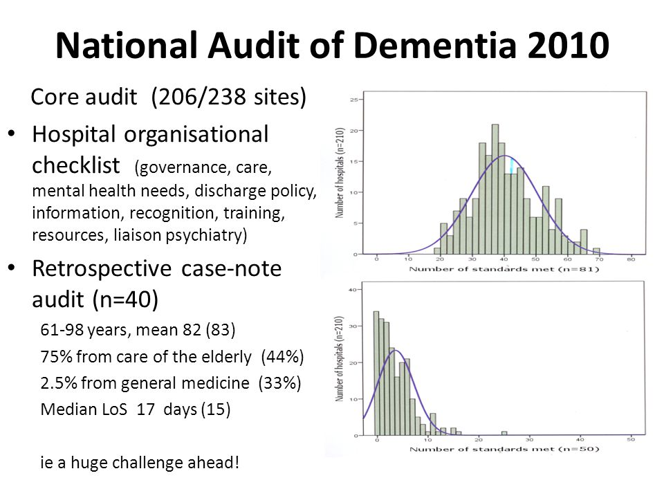 National Audit of Dementia 2010 Core audit (206/238 sites) Hospital organisational checklist (governance, care, mental health needs, discharge policy, information, recognition, training, resources, liaison psychiatry) Retrospective case-note audit (n=40) 61-98 years, mean 82 (83) 75% from care of the elderly (44%) 2.5% from general medicine (33%) Median LoS 17 days (15) ie a huge challenge ahead!