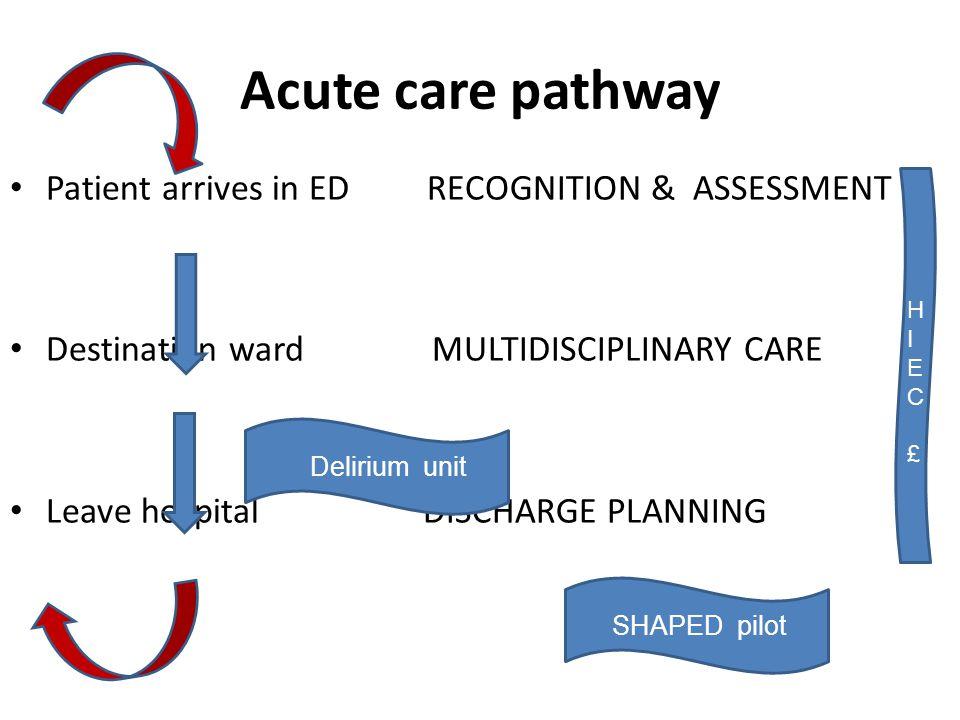 Acute care pathway Patient arrives in ED RECOGNITION & ASSESSMENT Destination ward MULTIDISCIPLINARY CARE Leave hospital DISCHARGE PLANNING Delirium unit SHAPED pilot HIEC £HIEC £