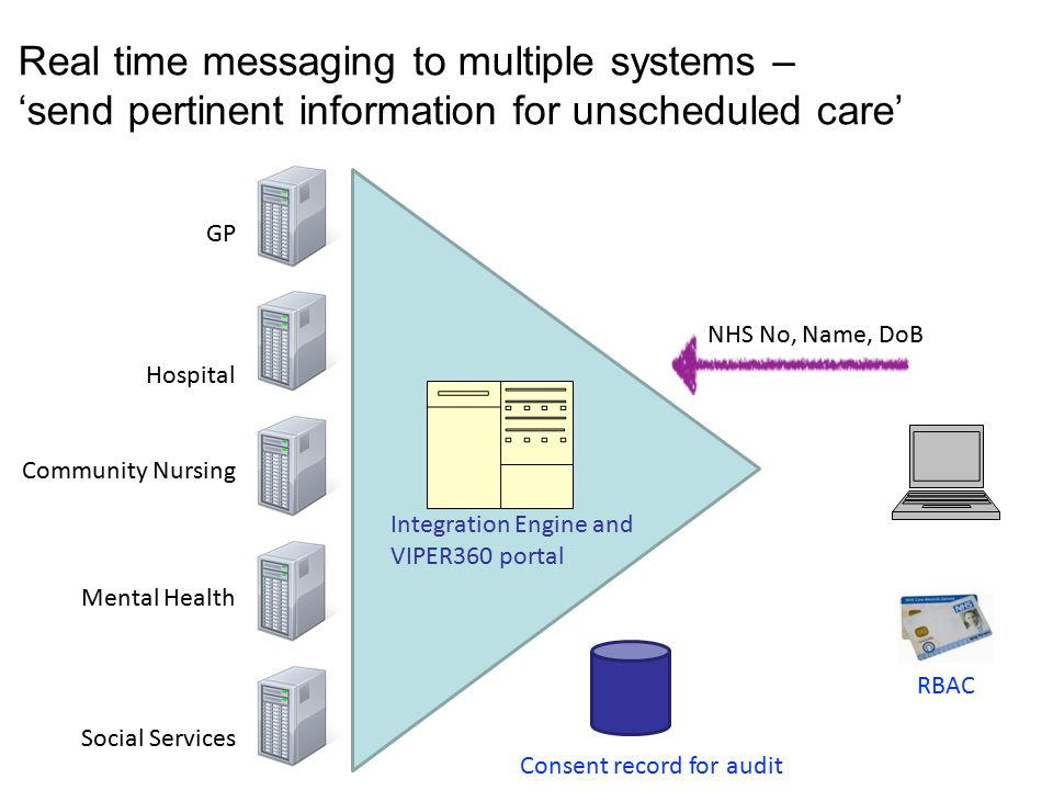 Real time messaging to multiple systems – 'send pertinent information for unscheduled care' GP Social Services NHS No, Name, DoB Community Nursing Mental Health Integration Engine and VIPER360 portal Hospital Consent record for audit RBAC