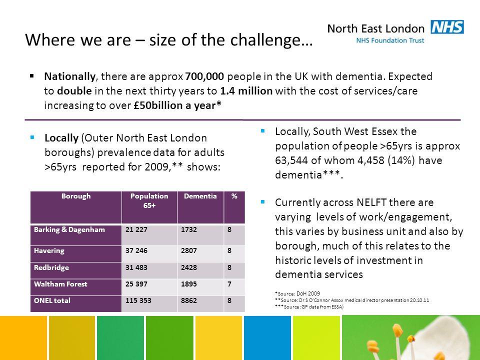 Where we are – size of the challenge… BoroughPopulation 65+ Dementia% Barking & Dagenham21 22717328 Havering37 24628078 Redbridge31 48324288 Waltham F
