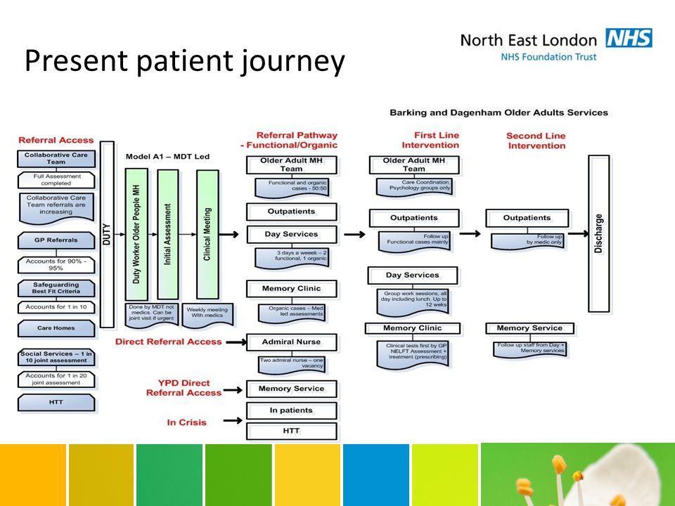 Present patient journey