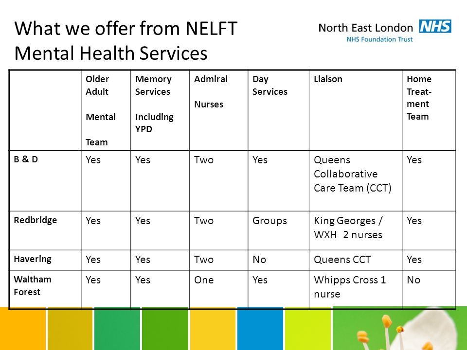 What we offer from NELFT Mental Health Services Older Adult Mental Team Memory Services Including YPD Admiral Nurses Day Services LiaisonHome Treat- ment Team B & D Yes TwoYesQueens Collaborative Care Team (CCT) Yes Redbridge Yes TwoGroupsKing Georges / WXH 2 nurses Yes Havering Yes TwoNoQueens CCTYes Waltham Forest Yes OneYesWhipps Cross 1 nurse No