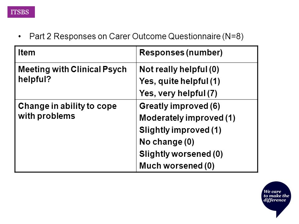 ITSBS Part 2 Responses on Carer Outcome Questionnaire (N=8) ItemResponses (number) Meeting with Clinical Psych helpful.