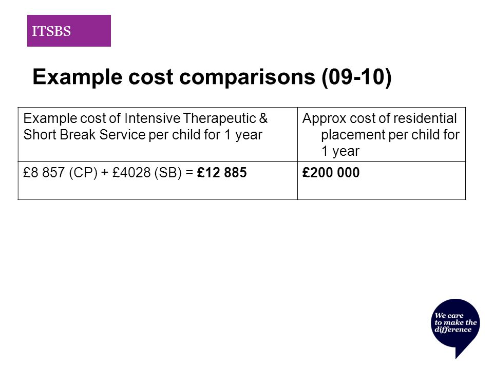 Example cost of Intensive Therapeutic & Short Break Service per child for 1 year Approx cost of residential placement per child for 1 year £8 857 (CP) + £4028 (SB) = £12 885£200 000 ITSBS Example cost comparisons (09-10)