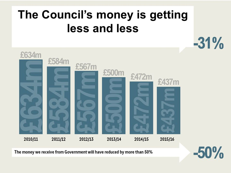 The Council's money is getting less and less