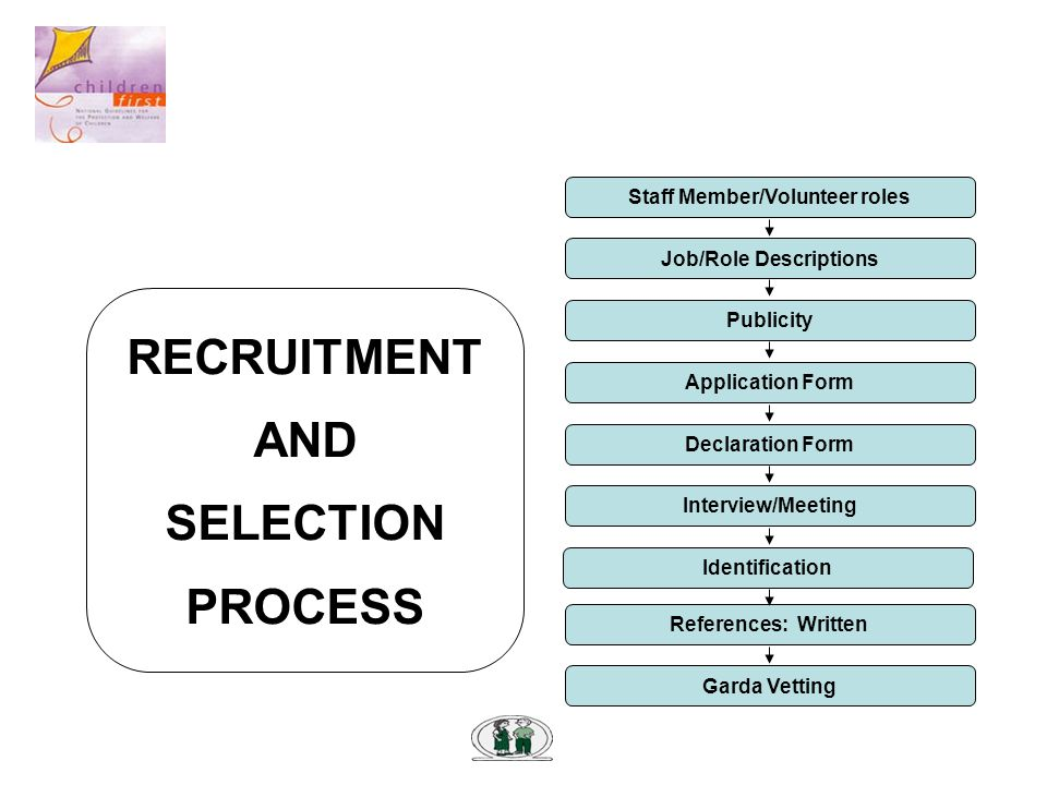 RECRUITMENT AND SELECTION PROCESS Staff Member/Volunteer roles Job/Role Descriptions Application Form Declaration Form Interview/Meeting Publicity References: Written Garda Vetting Identification
