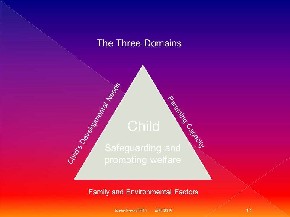 The Three Domains Child's Developmental Needs Parenting Capacity Family and Environmental Factors Child Safeguarding and promoting welfare Susie Essex