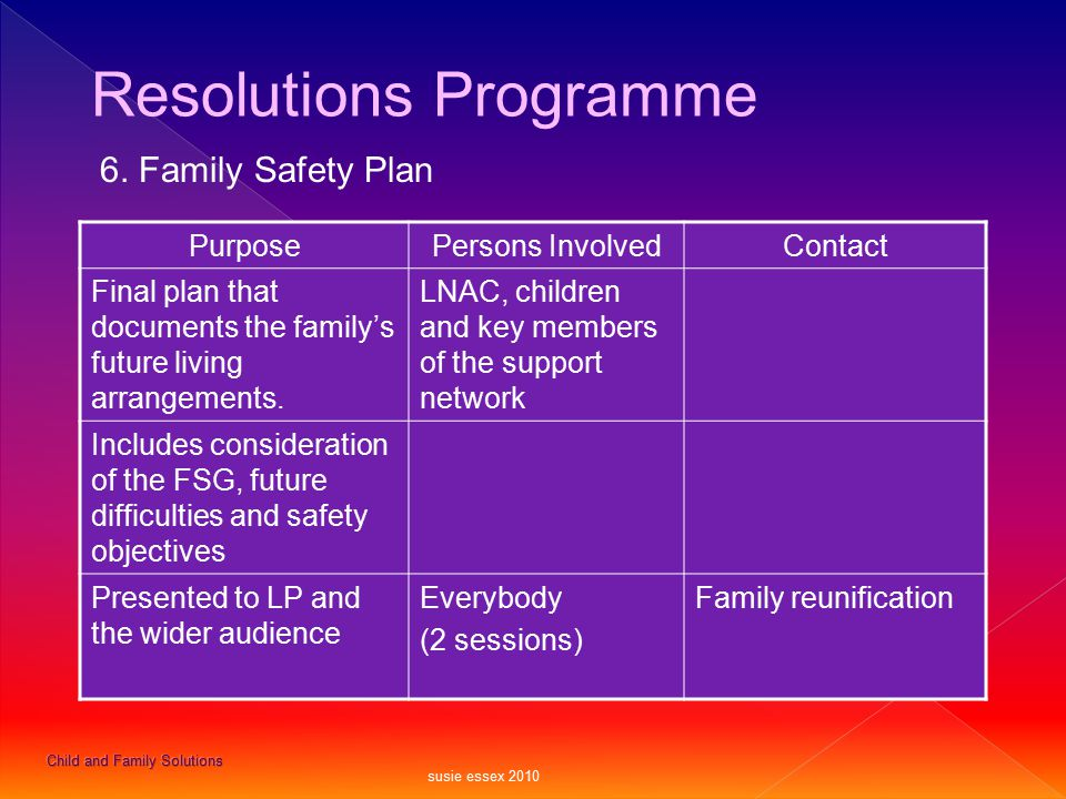 PurposePersons InvolvedContact Final plan that documents the family's future living arrangements. LNAC, children and key members of the support networ