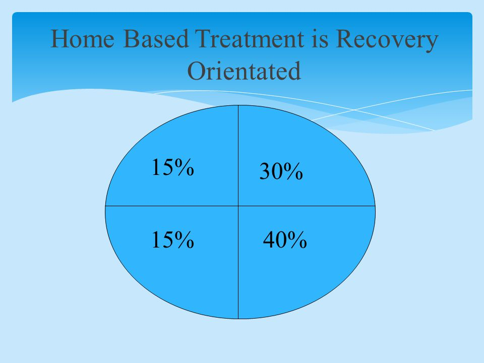 Home Based Treatment is Recovery Orientated 15% 30% 15%40%
