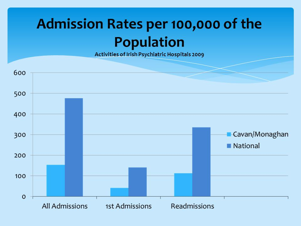 Admission Rates per 100,000 of the Population Activities of Irish Psychiatric Hospitals 2009
