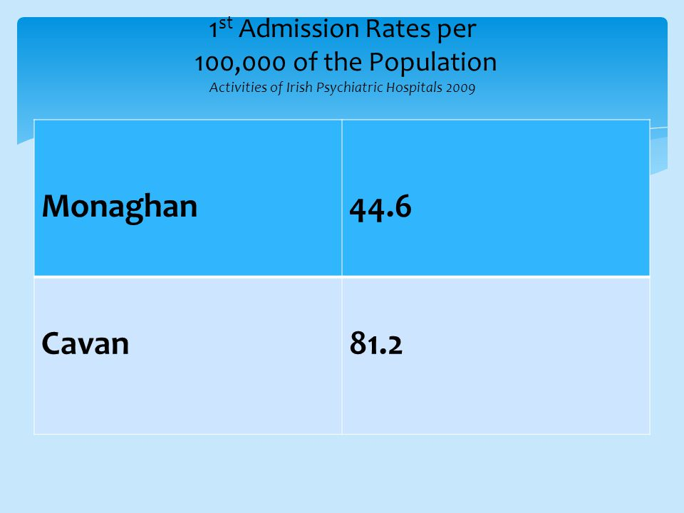 1 st Admission Rates per 100,000 of the Population Activities of Irish Psychiatric Hospitals 2009 Monaghan44.6 Cavan81.2