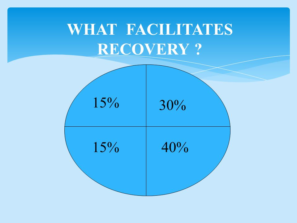 WHAT FACILITATES RECOVERY 15% 30% 15%40%
