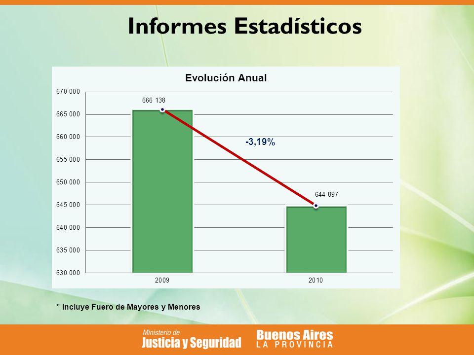Informes Estadísticos * Incluye Fuero de Mayores y Menores